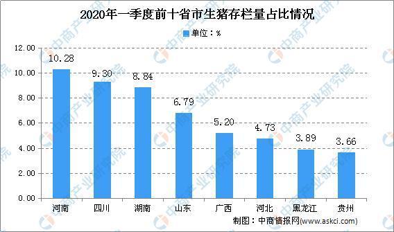 """020年中国生猪养殖行业特征及技术水平分析"""""""